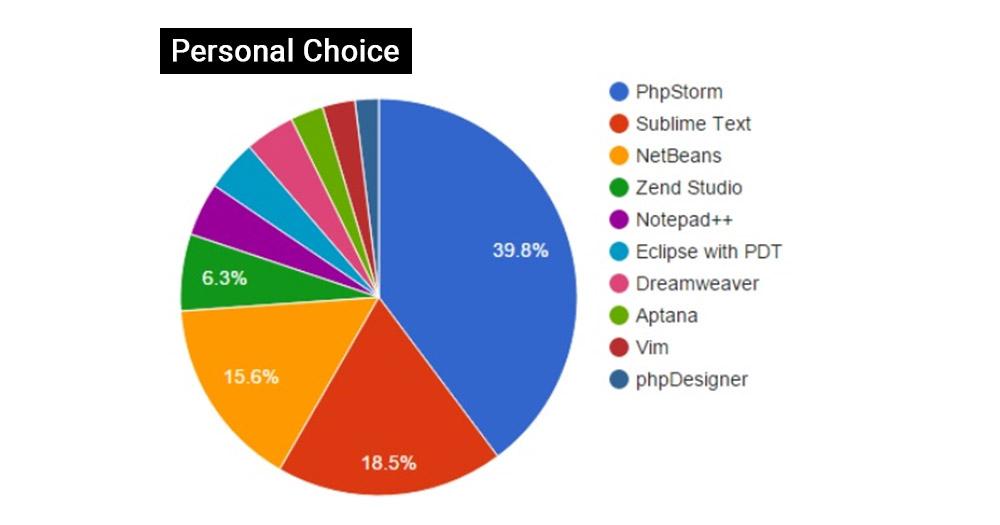 Kết quả khảo sát cá nhân